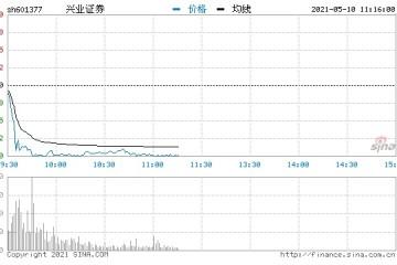 快讯券商股早盘持续走弱兴业证券跌停