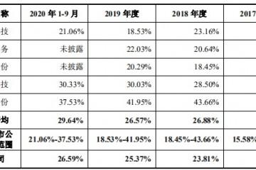 募资解渴中荣股份再闯IPO营收增速大降资产负债率超50%