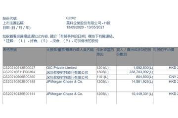 万科企业遭GIC减持109.25万股涉资约2897.57万港元