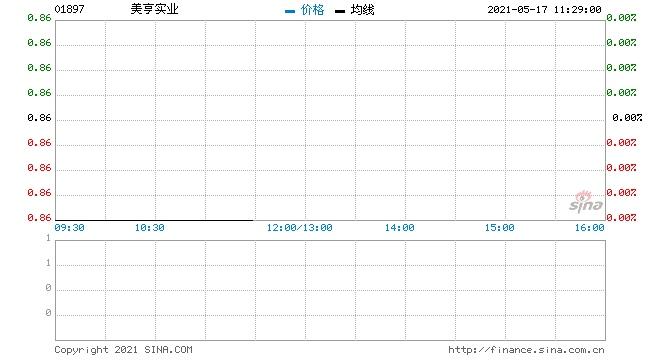 美亨实业5月14日回购0.4万股涉资0.34万元