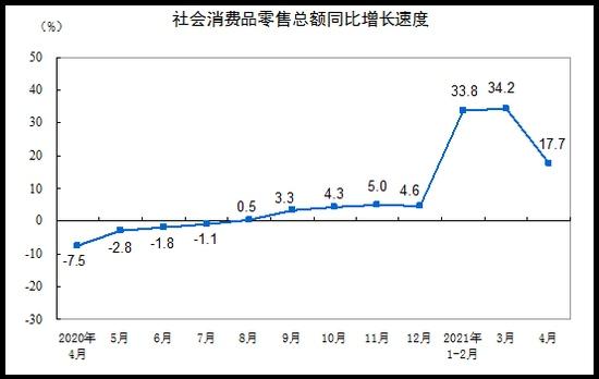 统计局4月份社会消费品零售总额33153亿元同比增长17.7%