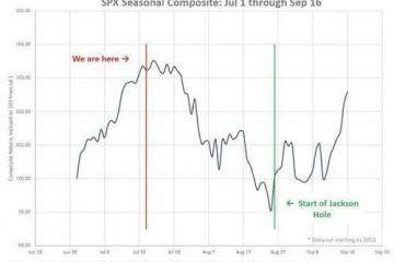 全年最糟糕的时候要来了高盛罗列美股8月将陷入回调的八大原因