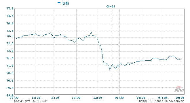 光大期货原油短期可能价格震荡偏弱运行