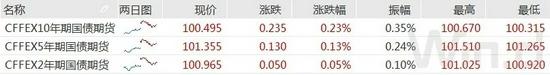 债市延续火热10年国债收益率盘中破2.8%短期警惕止盈压力
