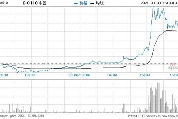 SOHO中国尾盘急升逾17%总市值突破170亿港元
