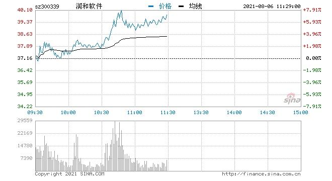 快讯华为鸿蒙概念股异动拉升润和软件涨超6%